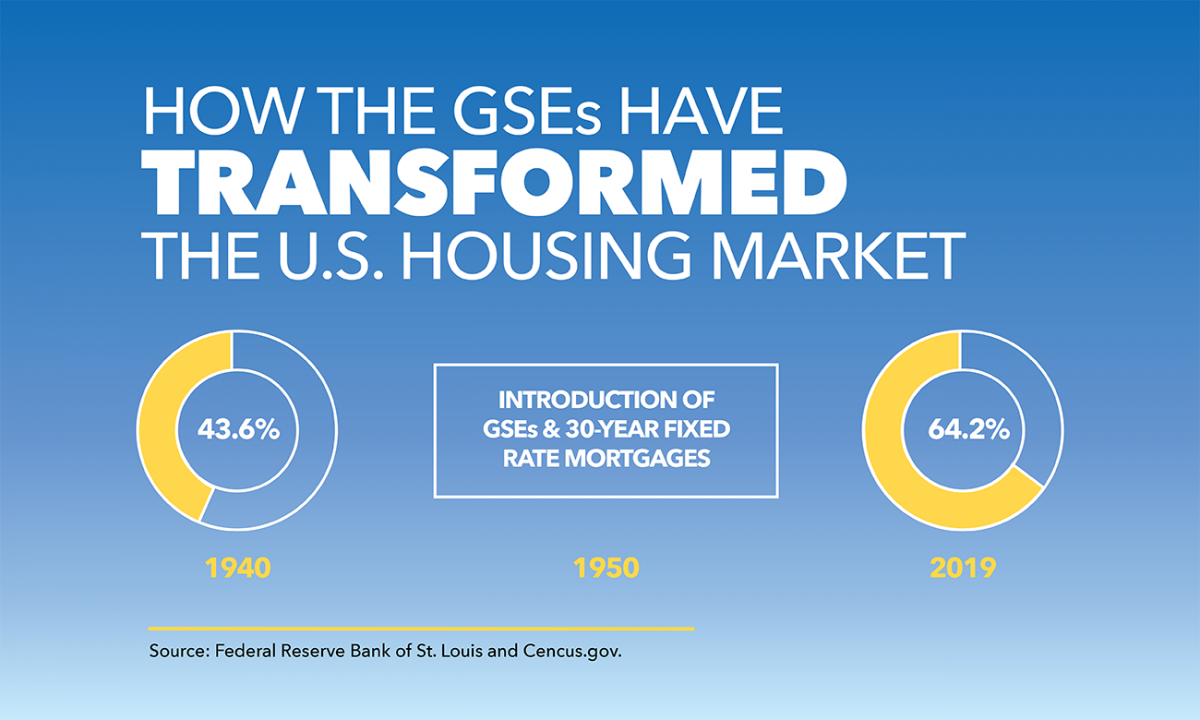 Graphic: How the GSEs Have Transformed the U.S. Housing Market