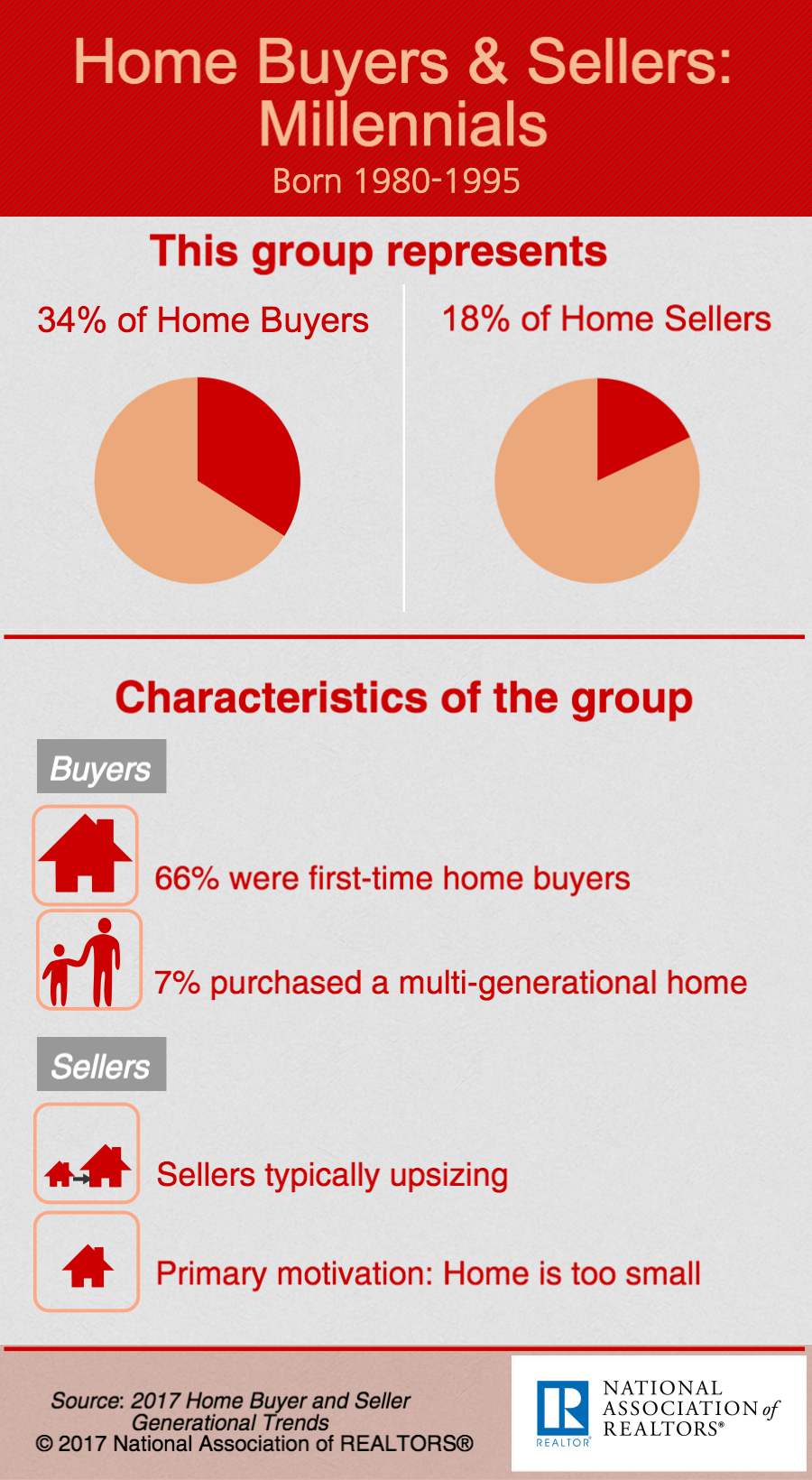 Home Buyers and Sellers Infographic Millenials