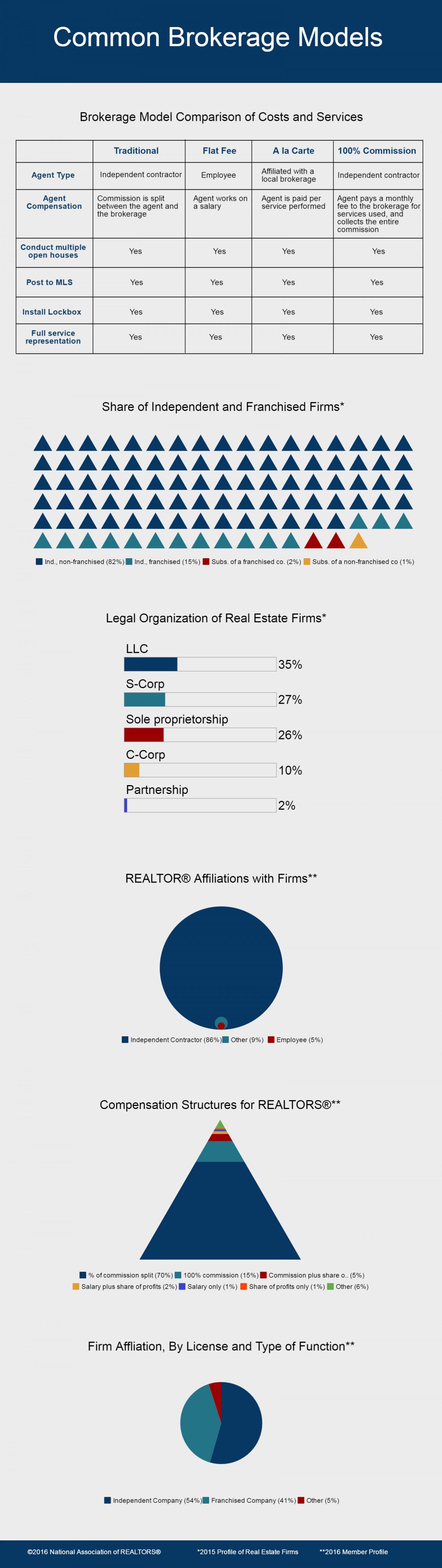 Common brokerage models as discussed in the 2016 NAR member profile and 2015 profile of real estate firms.