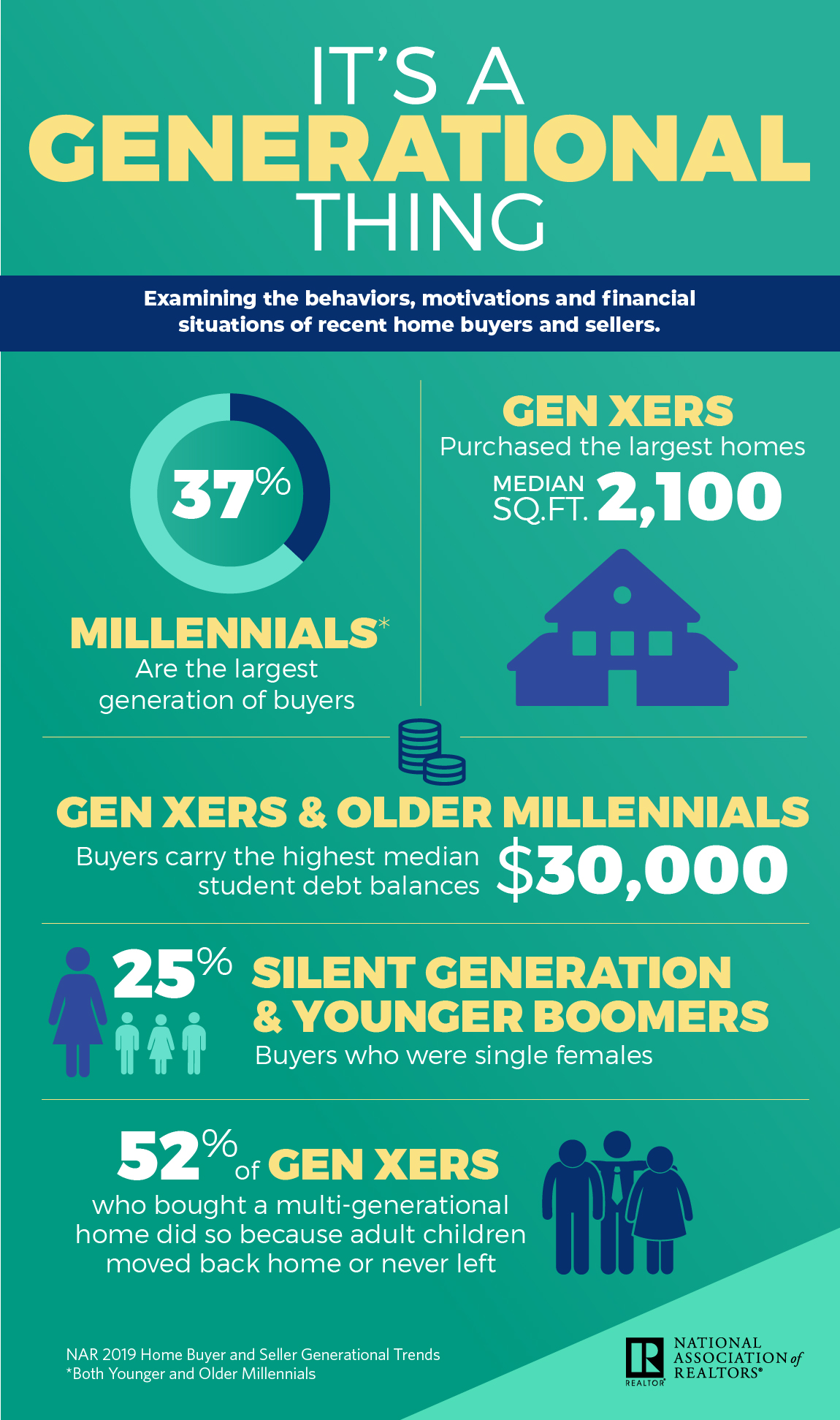 It's a Generational Thing Infographic