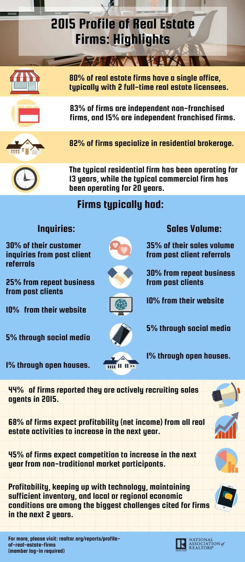 2015 profile of real estate firms