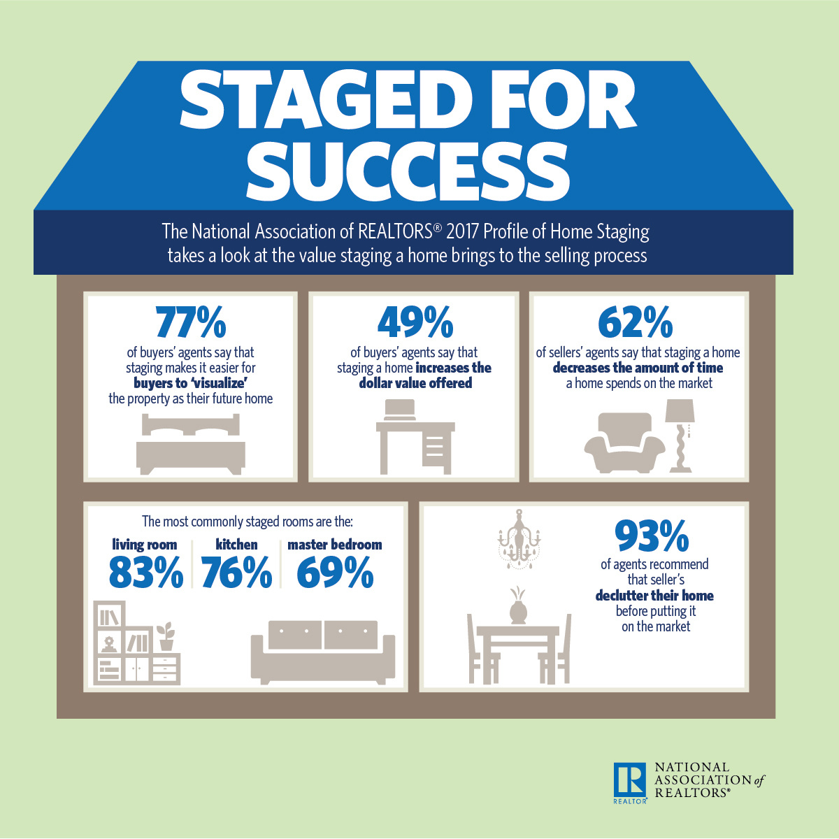Image result for staged for success national association of realtors photo