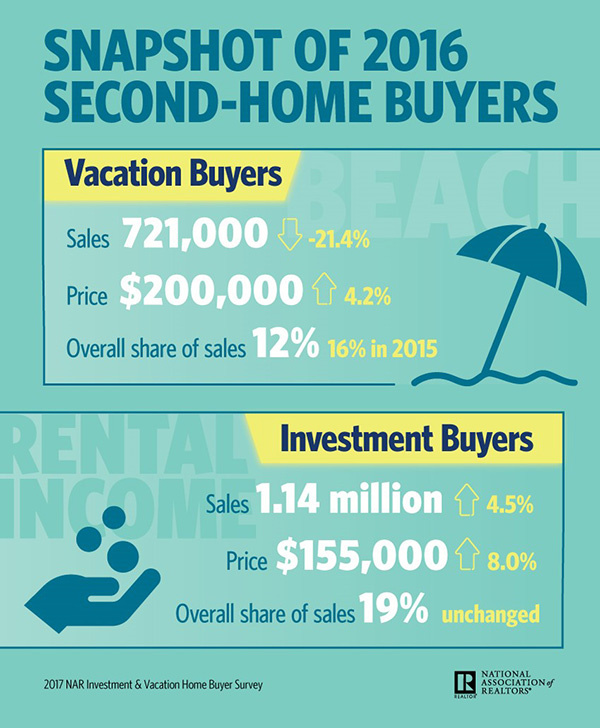 Snapshot of 2016 second home buyers infographic