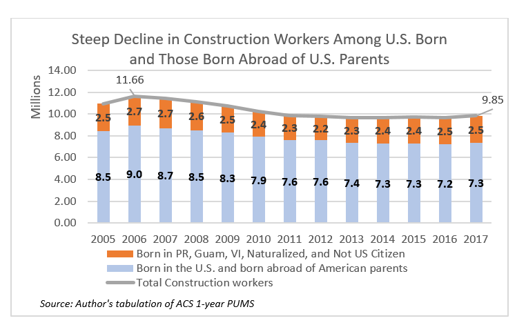 Chart: Steep Decline in Construction Workers Among U.S. Born and Those Born Abroad of U.S. Parents