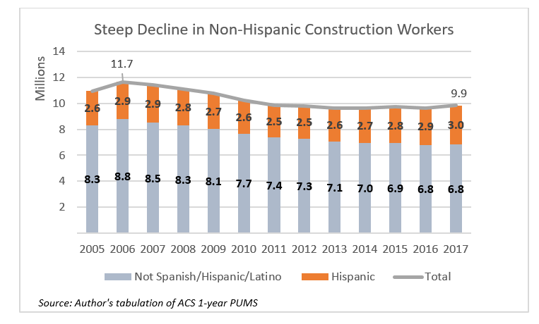 Chart: Steep decline in Non-Hispanic Construction Workers