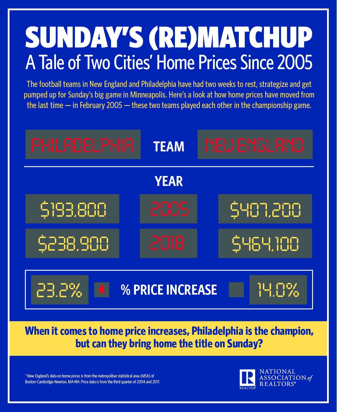 Infographic: Sunday's (Re)Matchup: A Tale of Two Cities' Home Prices Since 2005
