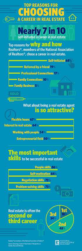 Infographic: Top Reasons for Choosing a Career in Real Estate
