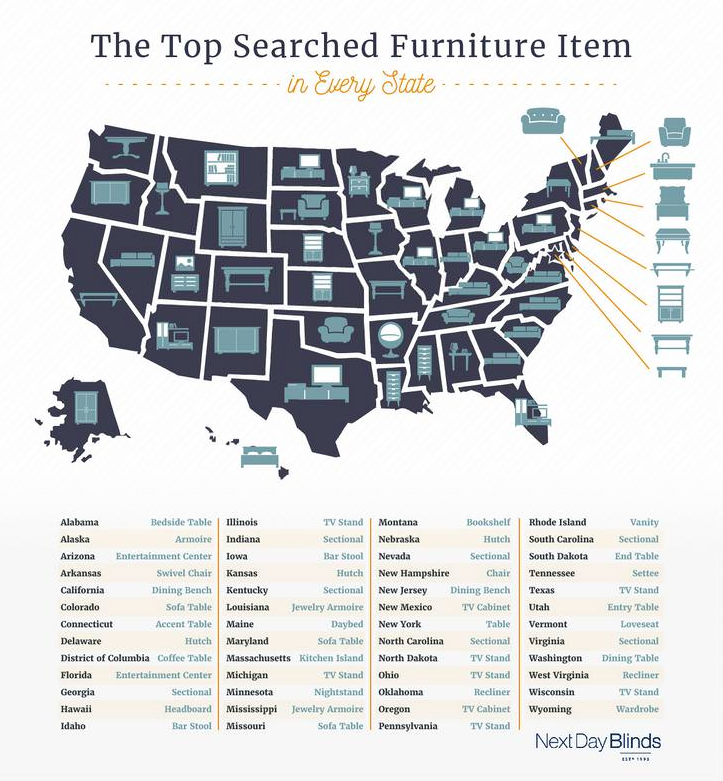 infographic of 2018's top searched furniture items by state