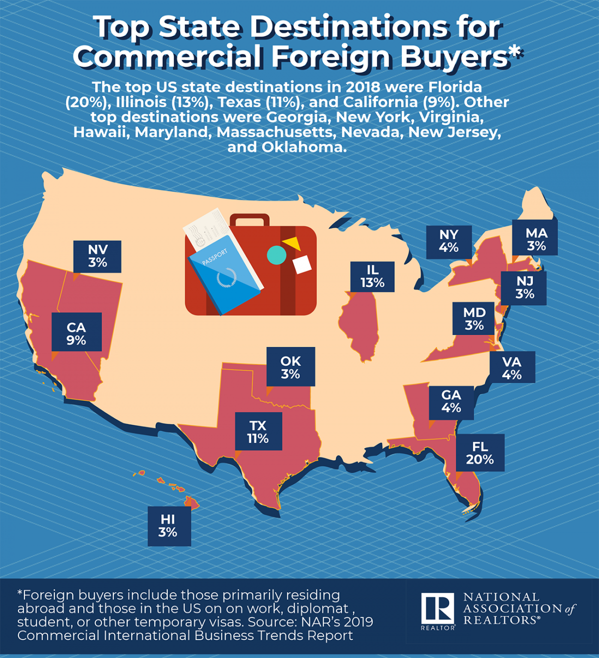 Infographic: Top State Destinations for Commercial Foreign Buyers