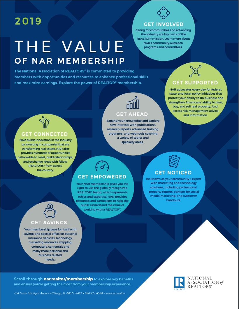 Value of Membership