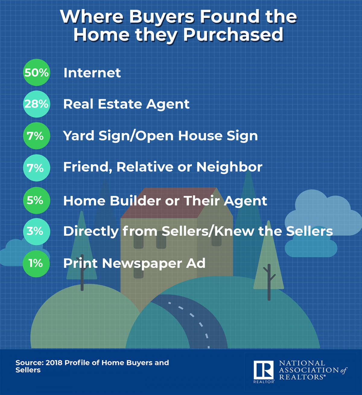 Infographic: Where Buyers Found the Homes They Purchased