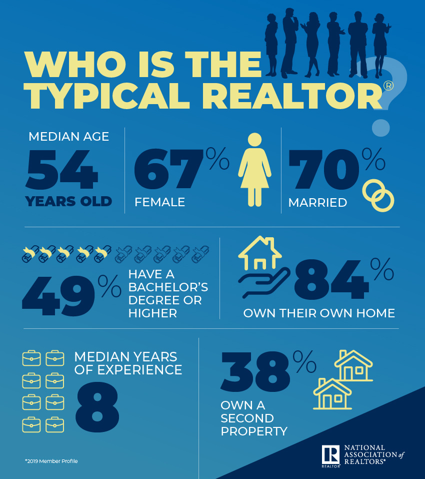 Infographic: Who is the Typical REALTOR®?