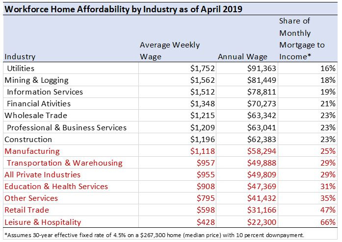 Chart: Workforce Home Affordability by Industry as of April 2019