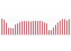 Graph from Danielle Hale's presentation slides on Realtor.com® Rental Market Outlook