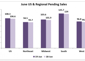 Chart: June U.S. and Regional Pending Sales