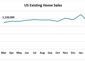 US Existing Home Sales Graph, April 2020