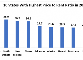 Price to Rent Ratio table