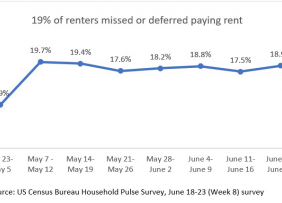 Line graph: 19% of Renters Missed or Deferred Paying Rent