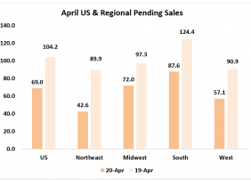 Bar chart: April U.S. and Regional Pending Sales, 2020 and 2019