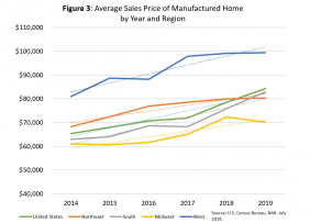 Line graph: Average Sales Price of Manufactured Home by Year and Region