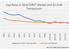 Line graph: Cap Rates in REALTORS® Market and 2.5+ Million Transactions 2010 through 2020 Q1