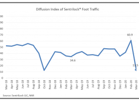 Line graph: Diffusion Index of Sentrilock Foot Traffic March 2018 to March 2020