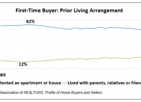 Line graph: First-Time Buyer Prior Living Arrangement, 1989 to 2019