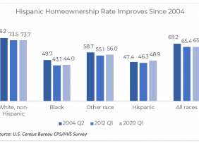 Bar chart: Hispanic Hownownership Rate Improves Since 2004