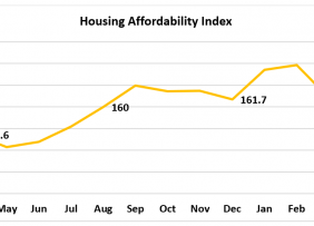 Line graph: Housing Affordability Index April 2019 to April 2020