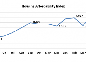 Line graph: Housing Affordability Index May 2019 to May 2020