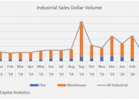 Bar chart: Industrial Sales Dollar Volume