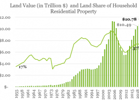 Line graph and bar chart: Land Value and Land Share of Household Residential Property