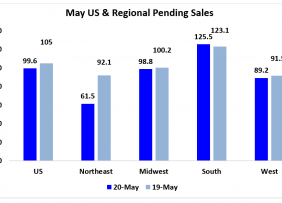 Bar graph: May US and Regional Pending Sales in 2020 and 2019