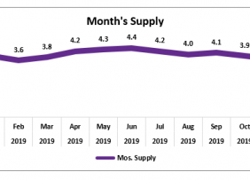 Line graph: Months Supply Inventory December 2018 to December 2019