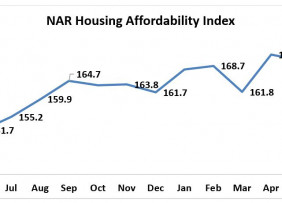 Line graph: NAR Housing Affordability Index June 2019 to June 2020