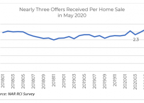 Line graph: Offers Received Per Home Sale January 2018 to May 2020