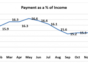 Bar chart: Payment as Percent of Income January 2019 to January 2020