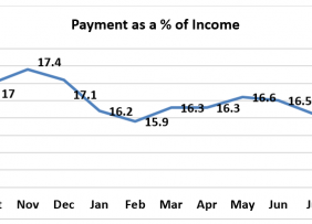 Line graph: Payment as Percent of Income