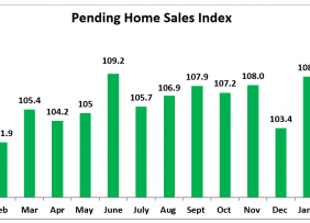Bar chart: Pending Home Sales Index February 2019 to February 2020