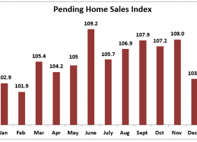 Bar chart: Pending Home Sales Index January 2019 to January 2020