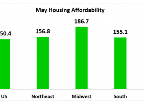 Housing Affordability Index chart: May Housing Affordability
