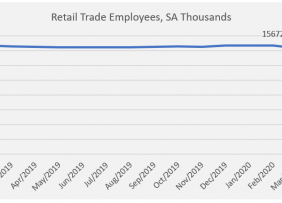Line graph: Retail Trade Employees SA Thousands