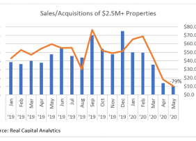 Bar chart/line graph: Sales and Acquisitions of 2.5M+ Properties January 2019 to May 2020