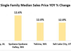 Bar chart: Single-Family Median Sales Price Year-Over-Year Percent of Change