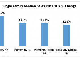 Bar chart: Single-Family Median Sales Price Year-Over-Year Positive Percent of Change