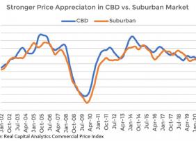 Line graph: Stronger Price Appreciation in CBD vs Suburban Market
