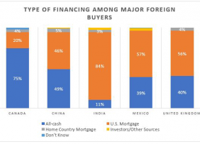 Graph: Type of Financing Among Major Foreign Buyers