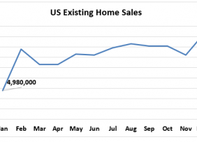 Line graph: US Existing-Home Sales January 2019 to January 2019