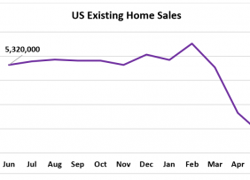 Line graph: U.S. Existing-Home Sales June 2019 to June 2020