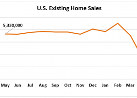 Line graph: U.S. Existing-Home Sales May 2019 to May 2020